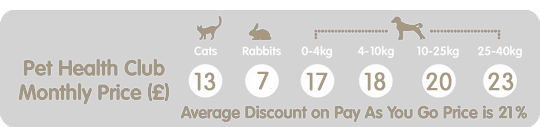 Monthly prices for Pet Health Club image